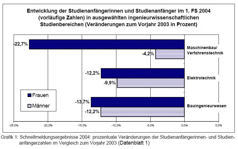 Ingenieurwissenschaften mit weniger Studienanfängerinnen
