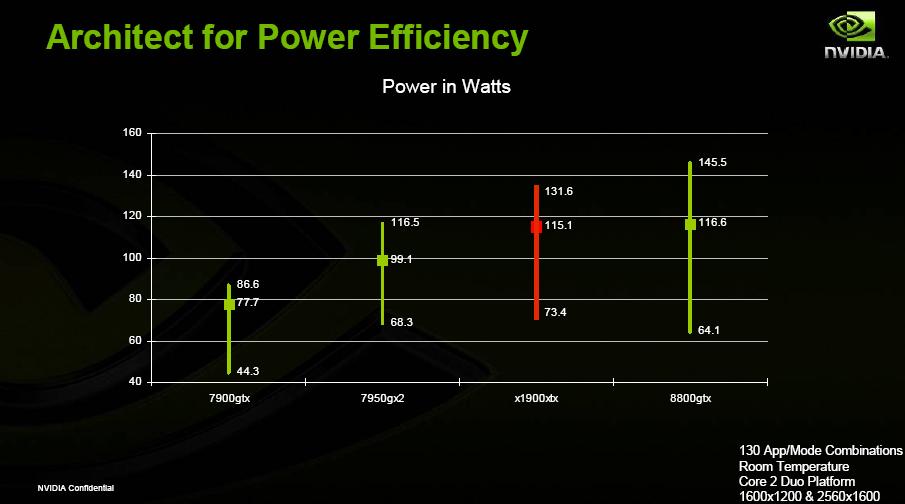 GeForce 8800: DirectX 10, mehr Speicher und Strombedarf