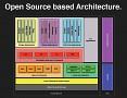 OpenMoko-Architektur