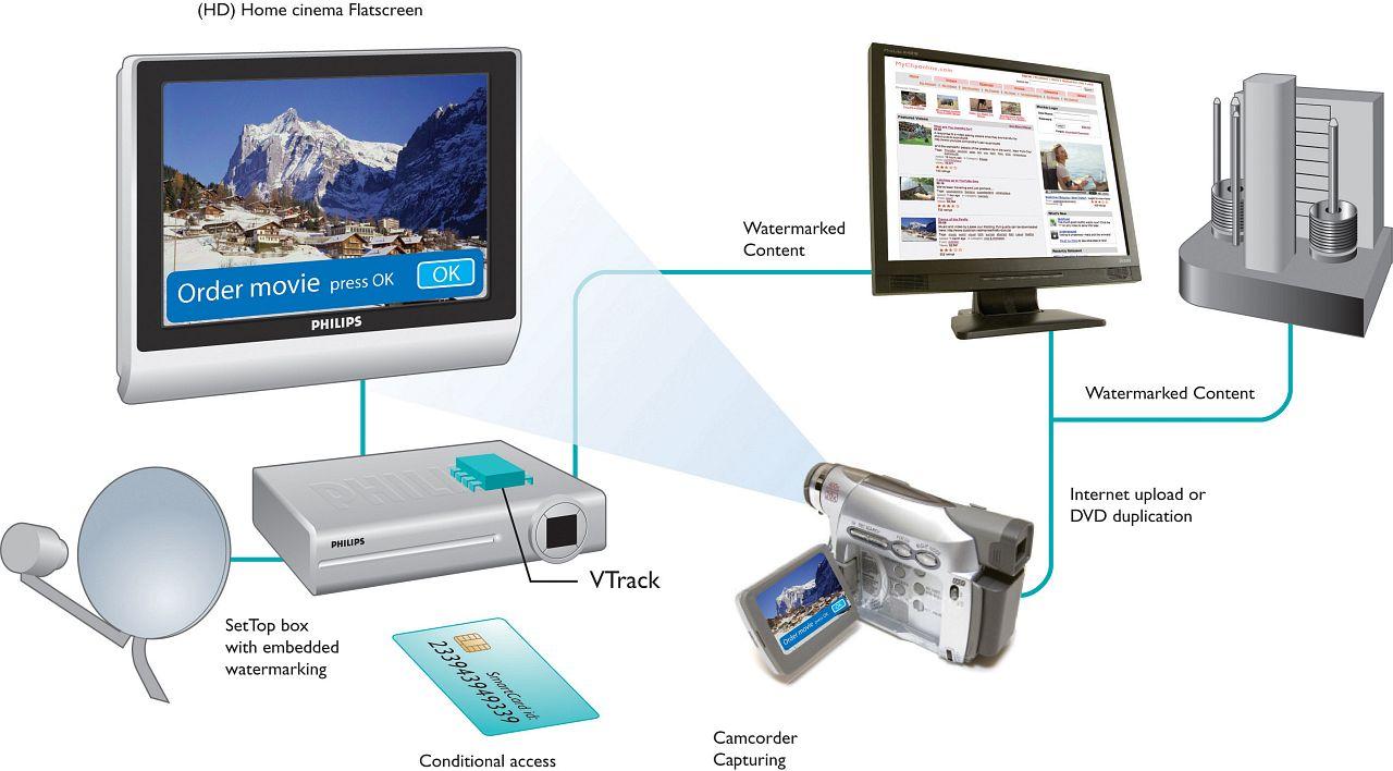 Philips will Schwarzkopien bis zum PayTV-Abonnent verfolgen