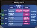 Intels Pläne für Centrino