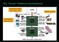 Blockdiagramm Puma-Plattform