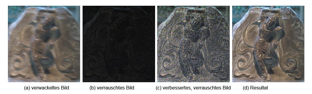 Software-Entwackelung und Rauschunterdrückung für Fotos - Fotos bei schwacher Beleuchtung (verwackeltes Bild mit 1 Sekunde Belichtungszeit und ISO 100). (b) rauschendes Bild (mit 1/100 Sekunde Belichtungszeit und ISO 1600). (c) Verrauschtes bild mit angehobenen Tonwerten und Gamma. (d) entwackeltes Resultat.<br>