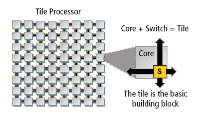 Tile64: 64-Kern-CPU für Netze und Medien jetzt lieferbar