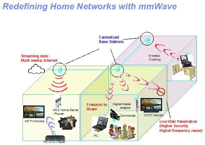mmWave: IBM und MediaTek erforschen Datenfunk mit 16 GBit/s