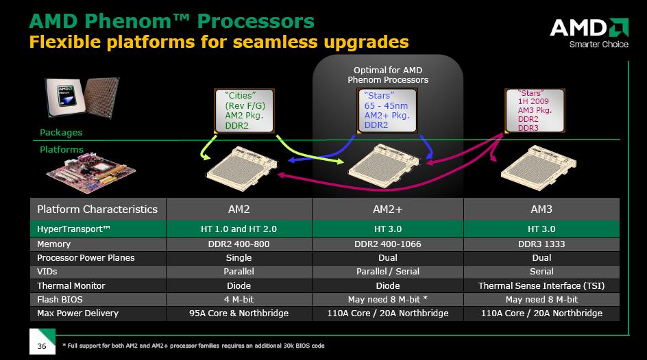 AMD verpatzt Marktstart der Spider-Plattform mit Phenom-CPU - AMDs Roadmap mit Spider