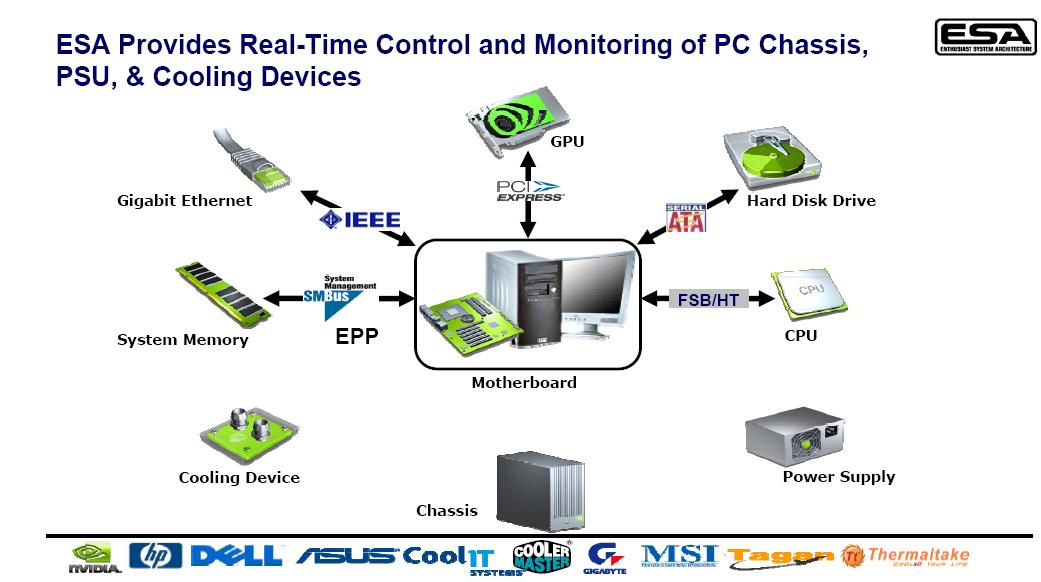 Nvidias ESA: USB-Steuerung auch für Netzteile und Kühlung