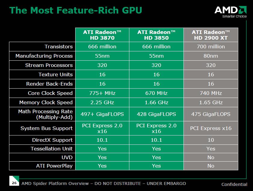 Radeon HD 3800: AMDs R600-Karten endlich richtig sparsam