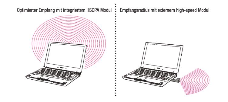 """Sony-Notebooks mit Modellpflege, XP und """"everywair"""""""