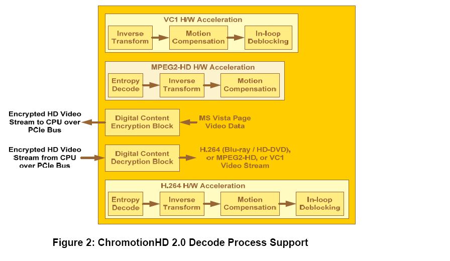 S3 Chrome 400: Neue GPUs mit DirectX-10.1 und HD-Decoder