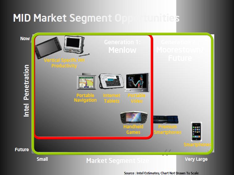 IDF: 5 Atome ab 0,6 Watt, Details zur Architektur - MID-Markt