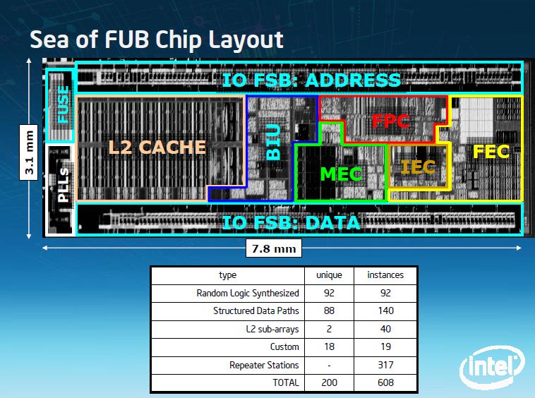 IDF: 5 Atome ab 0,6 Watt, Details zur Architektur - Chip-Aufbau