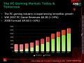 Der Spielemarkt soll weiter rasant wachsen