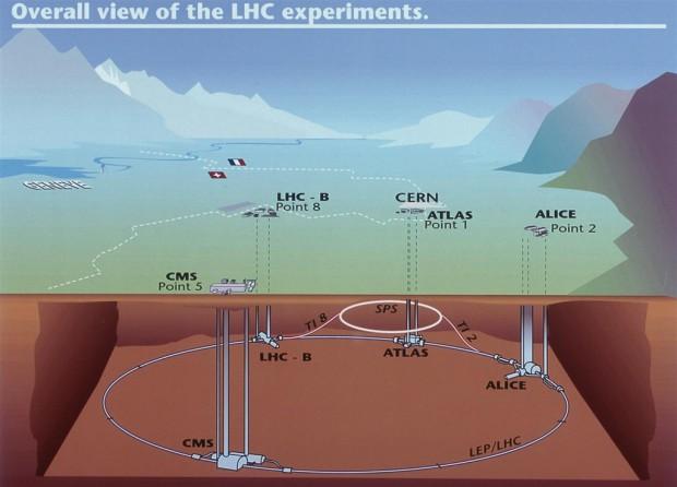Lage des LHC und der vier Experimente bei Genf (Bild: CERN)