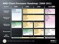 Offizielle Roadmap bis 2011