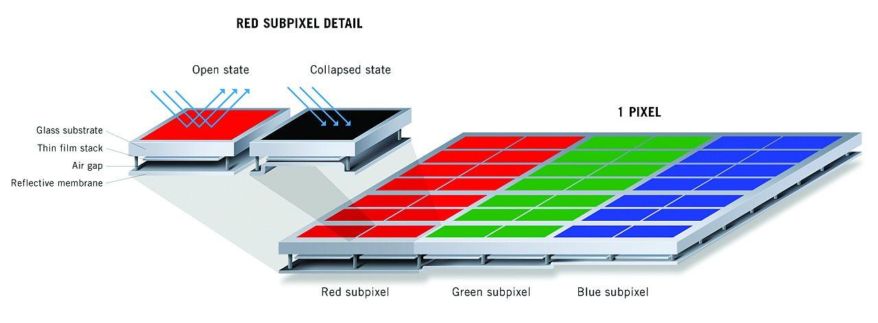 Mirasol: Stromsparendes Handydisplay reflektiert Sonnenlicht