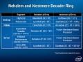 Der Westmere-Decoder
