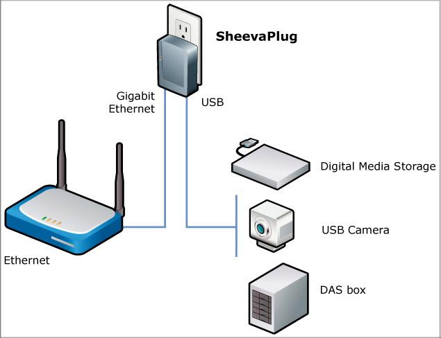 Linux-Heimserver im Steckernetzteil - Plug Computing - Installationsdiagramm von Marvell