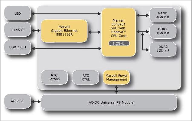 Linux-Heimserver im Steckernetzteil - SheevaPlug-Aufbau