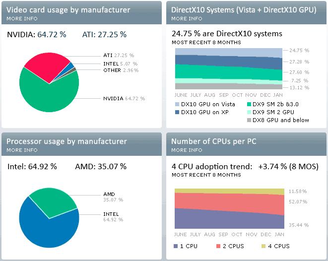 Steam-Befragung: AMD verliert bei CPUs, wächst bei GPUs - Steam Hardware Survey Januar 2009 (Quelle: Valve Software)