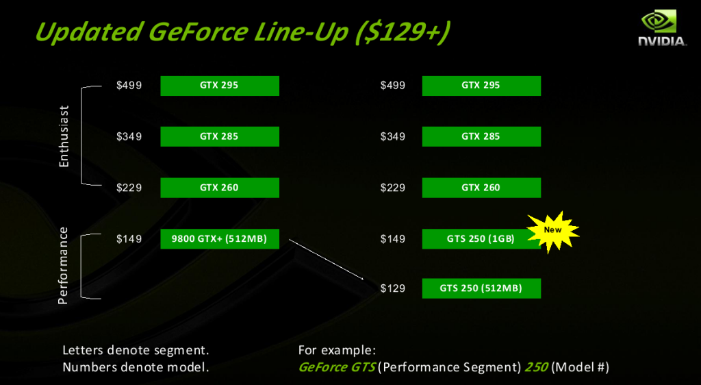 Nvidia kündigt Geforce GTS-250 und GTX-280M an - Neue Positionierung der GTS-250