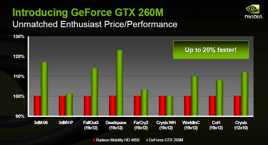 Nvidia kündigt Geforce GTS-250 und GTX-280M an - GTX-260:Benchmarks von Nvidia