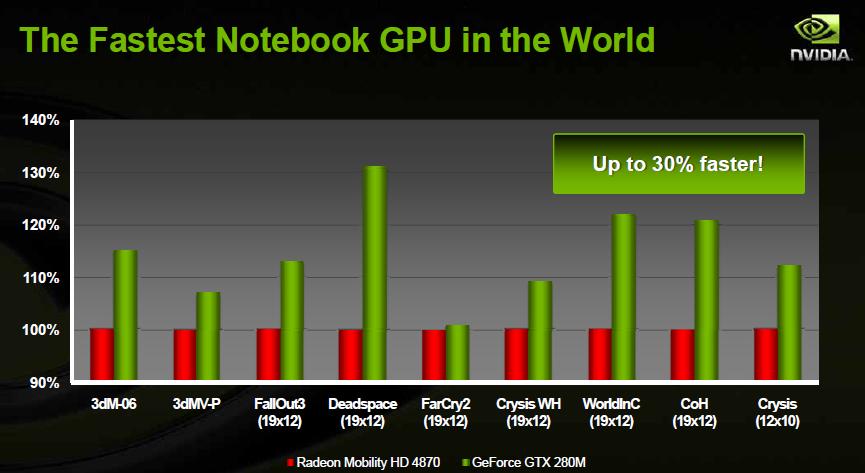 Nvidia kündigt Geforce GTS-250 und GTX-280M an - GTX-280:Benchmarks von Nvidia