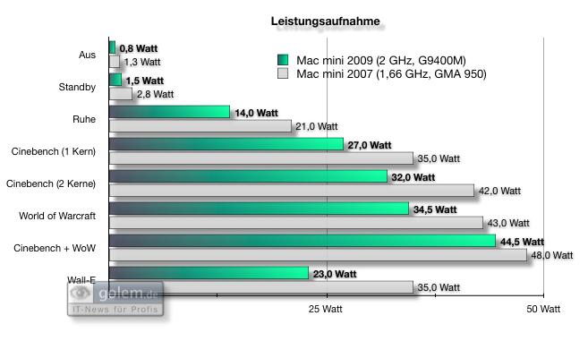 Test: Mac mini mit Dualdisplay und Geforce-Grafik - Leistungsaufnahme Mac Mini 2009 (2 GByte DDR3-RAM, 2 GHz, Geforce 9400M) und Mac Mini 2007 (2 GByte DDR2-RAM, 1,66 GHz, GMA 950)