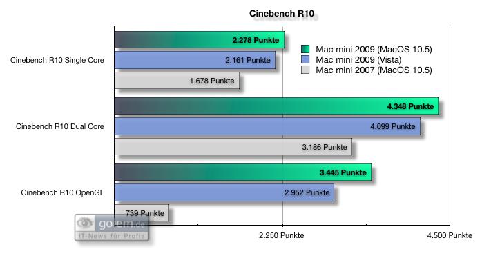 Test: Mac mini mit Dualdisplay und Geforce-Grafik - Cinebench-Werte auf dem Mac mini 2009 (Windows und MacOS) und dem Mac mini 2007 (MacOS)