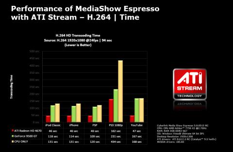 AMDs eigene Benchmarks mit kleiner Dual-Core-CPU
