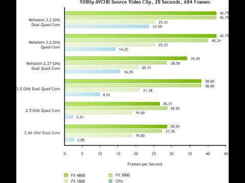 Nvidias Benchmarks für H.264 mit und ohne GPU