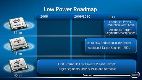Intels Roadmap für neue Atoms