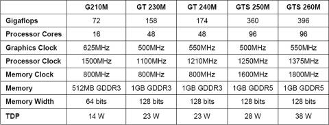 TDPs der neuen GPUs