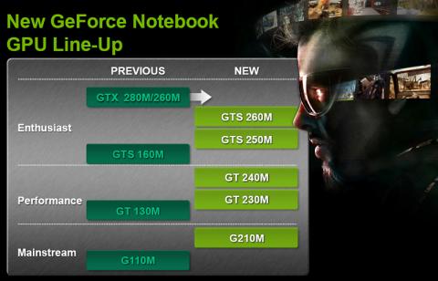 Die neuen GPUs (rechts) ersetzen die alten