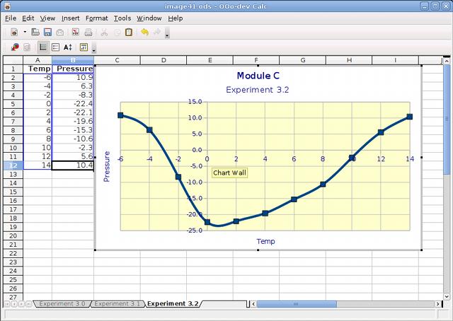 OpenOffice.org 3.1 ist fertig - Tabellenkalkulation Calc