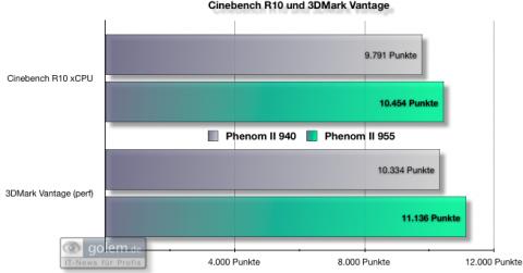 Benchmarkergebnisse: 3DMark Vantage und Cinebench R10