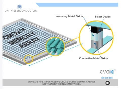 Kreuzpunkte im Metalloxid speichern Information