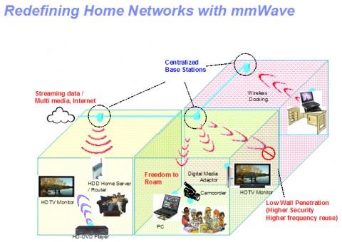 IBMs Vorschlag für Heimnetze mit 60 GHz von  2007