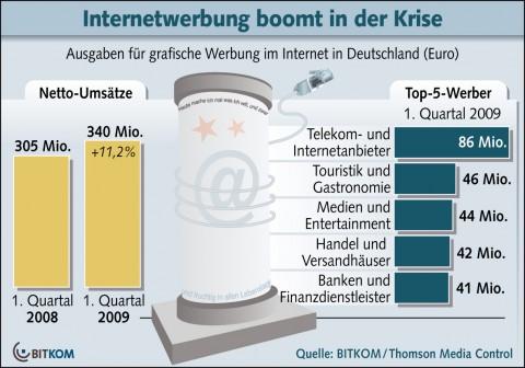 Werbung im Internet im ersten Quartal 2009