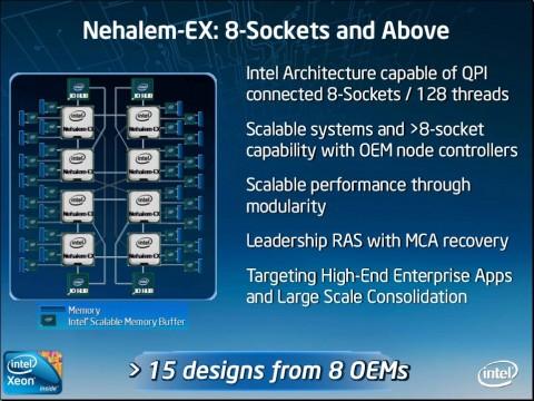 Nehalem EX: 8-Sockel-Plattform