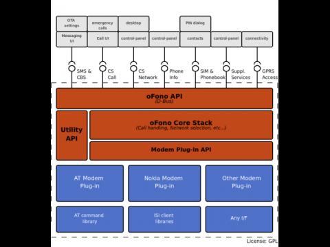 oFono.org - Architekturdiagramm
