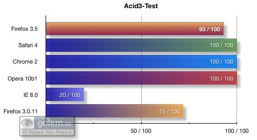 Firefox 3.5 - die Neuerungen im Detail - Benchmarks: Acid3-Test