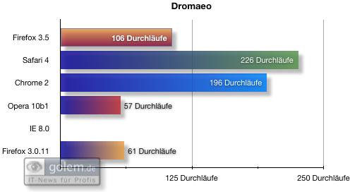 Firefox 3.5 - die Neuerungen im Detail - Benchmarks: Dromaeo - Der Internet Explorer 8 lief nicht durch.