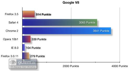Firefox 3.5 - die Neuerungen im Detail - Benchmarks: Google V8