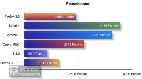 Firefox 3.5 - die Neuerungen im Detail - Benchmarks: Peacekeeper