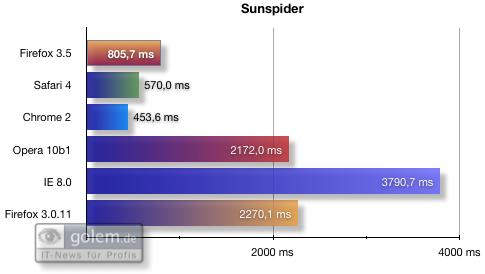 Firefox 3.5 - die Neuerungen im Detail - Benchmarks: SunSpider