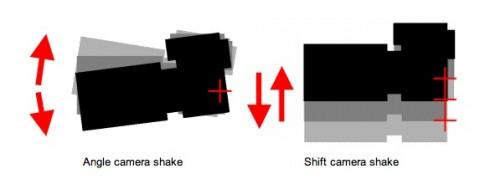 Canon Hybrid IS: Rotation und Verschiebung sollen durch den Bildstabilisator ausgeglichen werden.