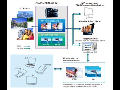 MP- und AVI-3D-Format