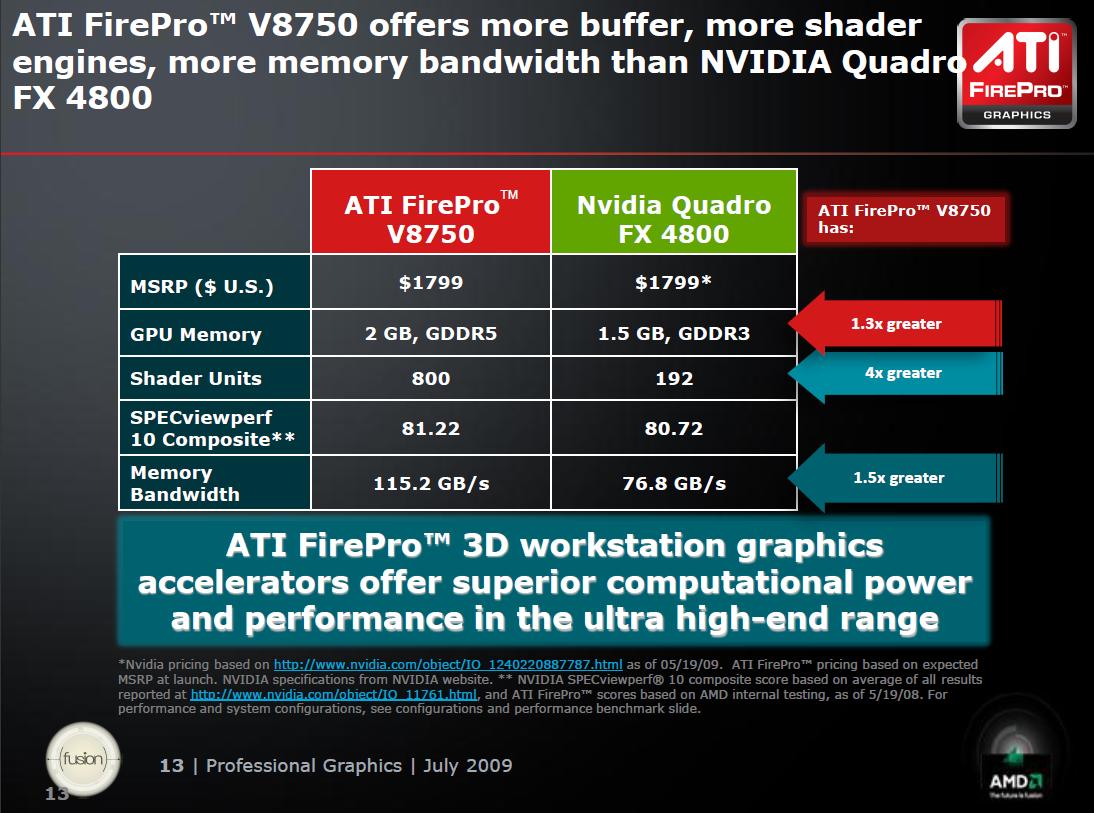 FirePro V8750: Workstationgrafik mit 2 GB und CrossFire (U) -