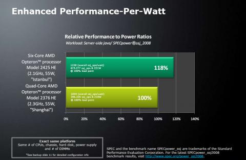 18% mehr Rechenleistung pro Watt